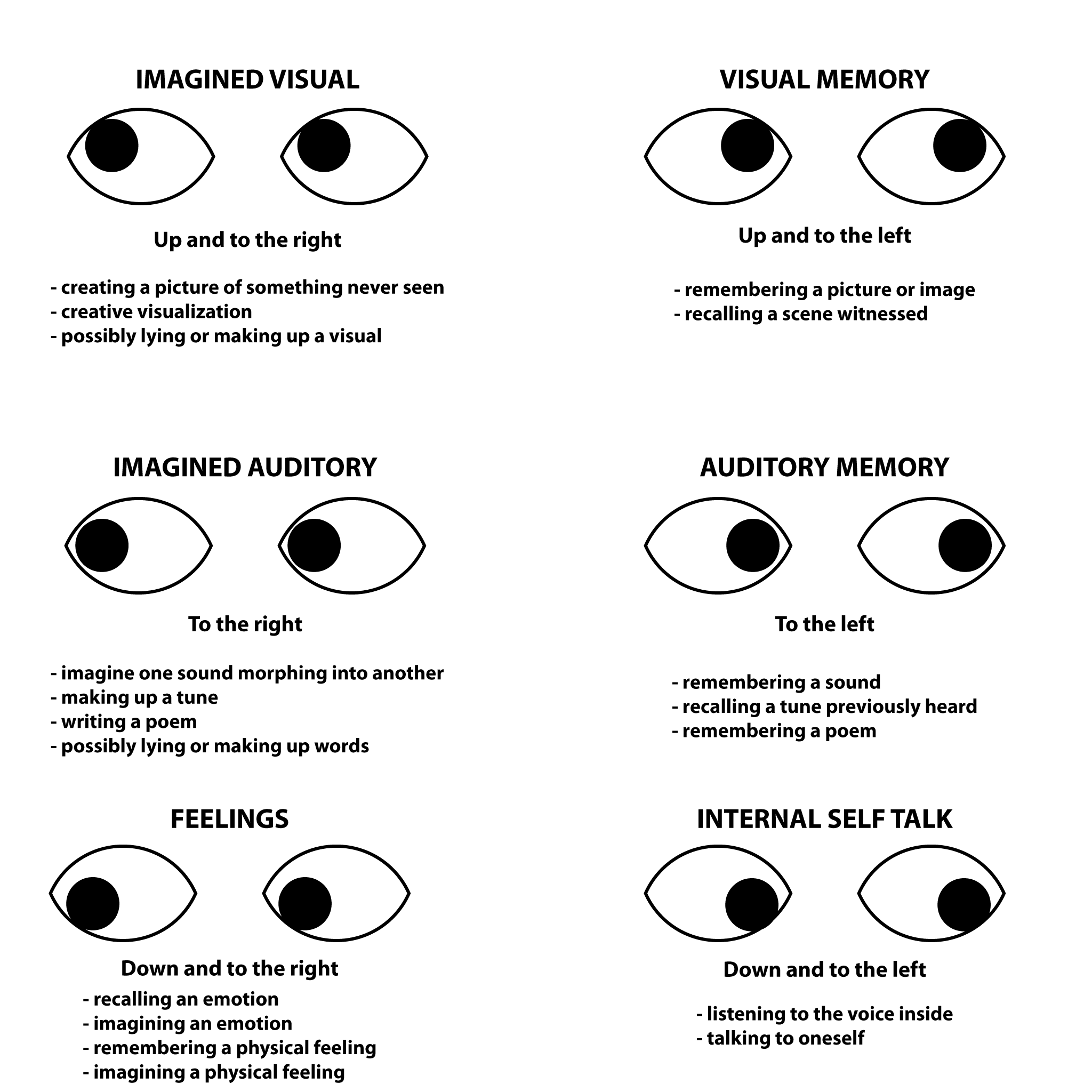 NLP Skills: Reading Eye Accessing Cues - dailyNLP |Nlp Lying Eyes